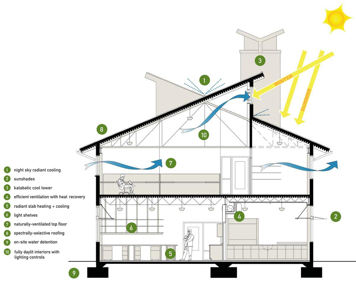 Best Kitchen Gallery: Sustainable Design Blueprints of Green Building Home Designs  on rachelxblog.com