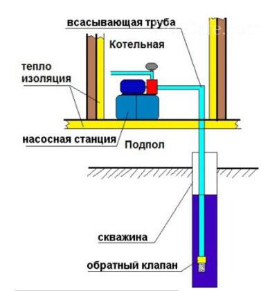 Расположение насосной станции в доме