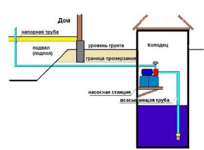 Расположение насосной станции в отдельном строении