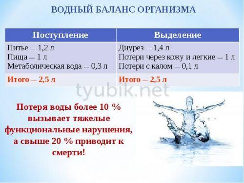 Vattenbalans i kroppen