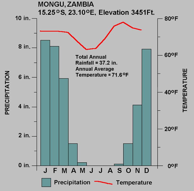 Kenya Graph Savanna Temperature