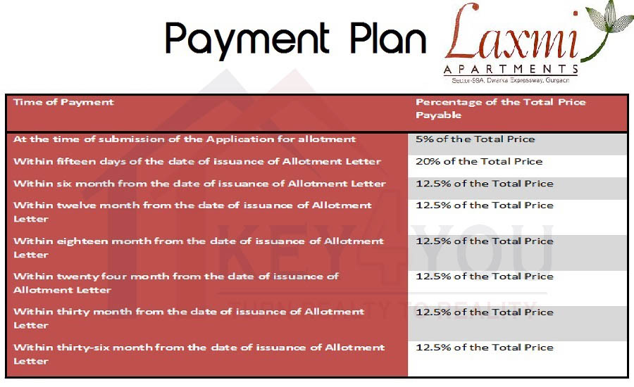 Payment Plan Pareena Laxmi Sector 99