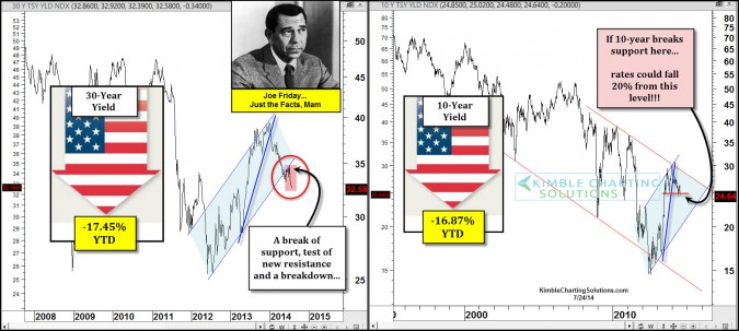 Joe Friday…Interest rates could fall 20% more!