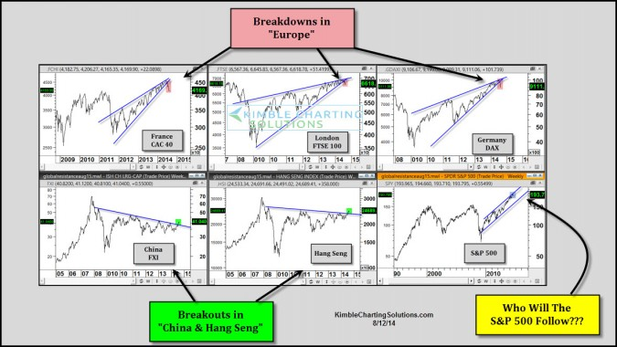 Europe Breaks down, China Breaks out…S&P 500 will follow?
