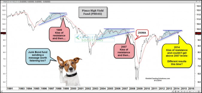 Junk bond fund repeating 1999 & 2007's pattern?