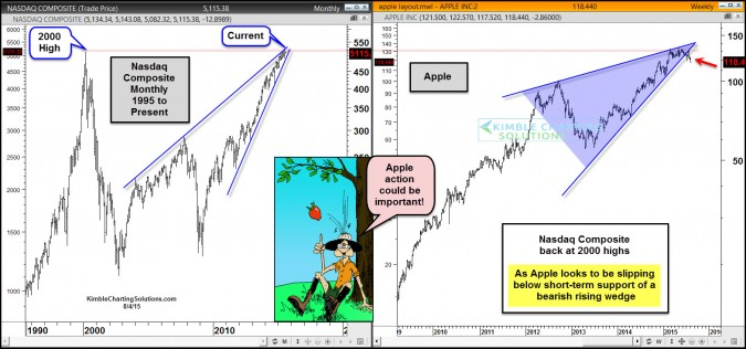 Apple breaking short-term support as Nasdaq at 2000 highs