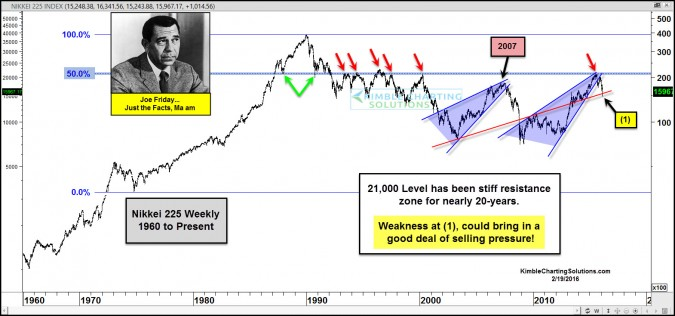 Nikkei repeating 2007 topping pattern, says Joe Friday
