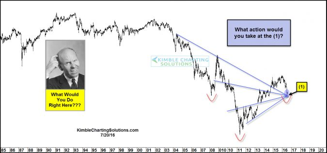 Key inflection point and opportunity? What would you do here???