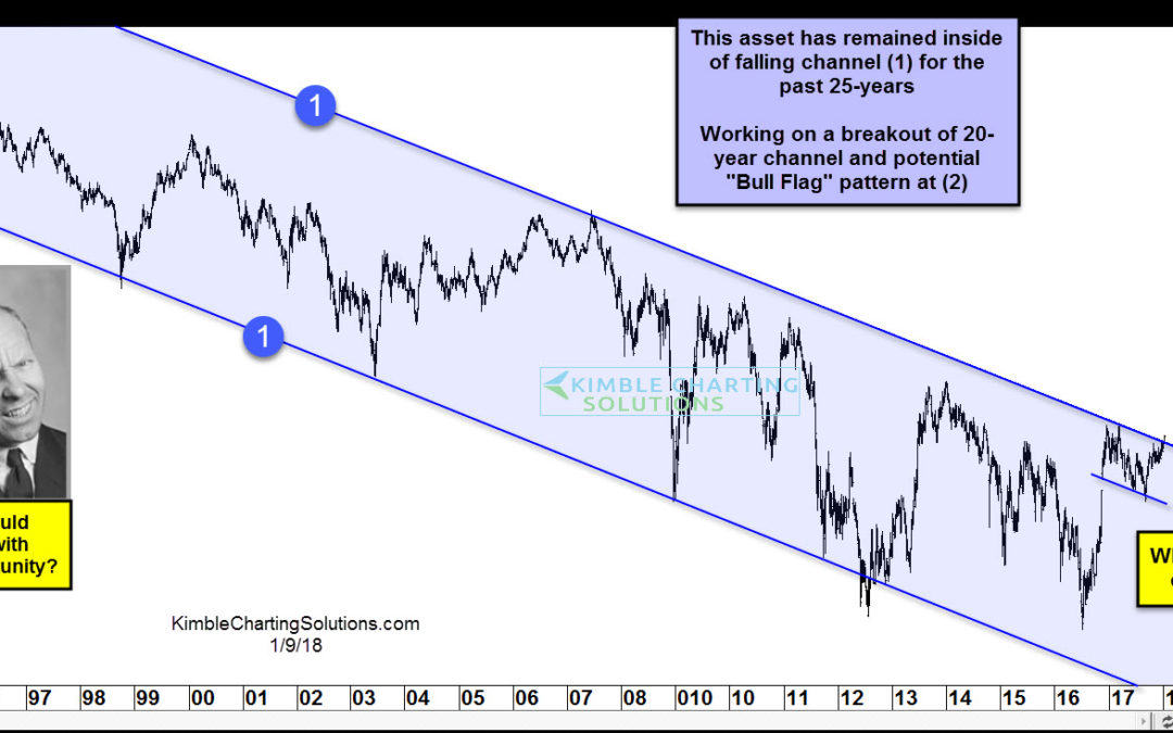 Quiz; 25-year breakout in play, what would you do???