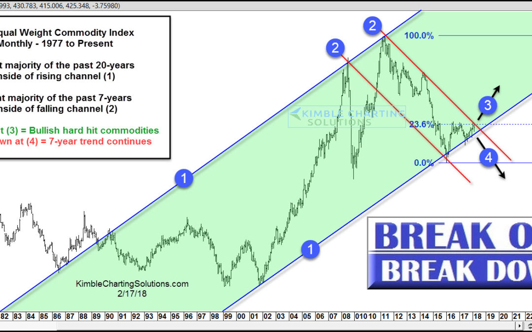 Commodities-Multi-decade breakout test in play