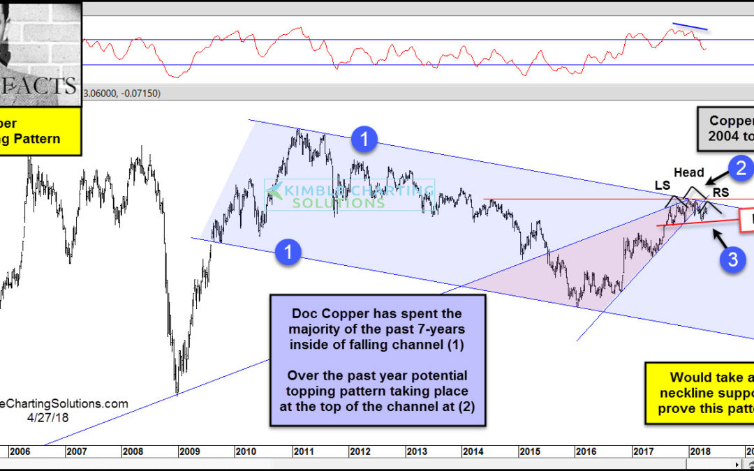 Doc Copper- Potential topping pattern, says Joe Friday