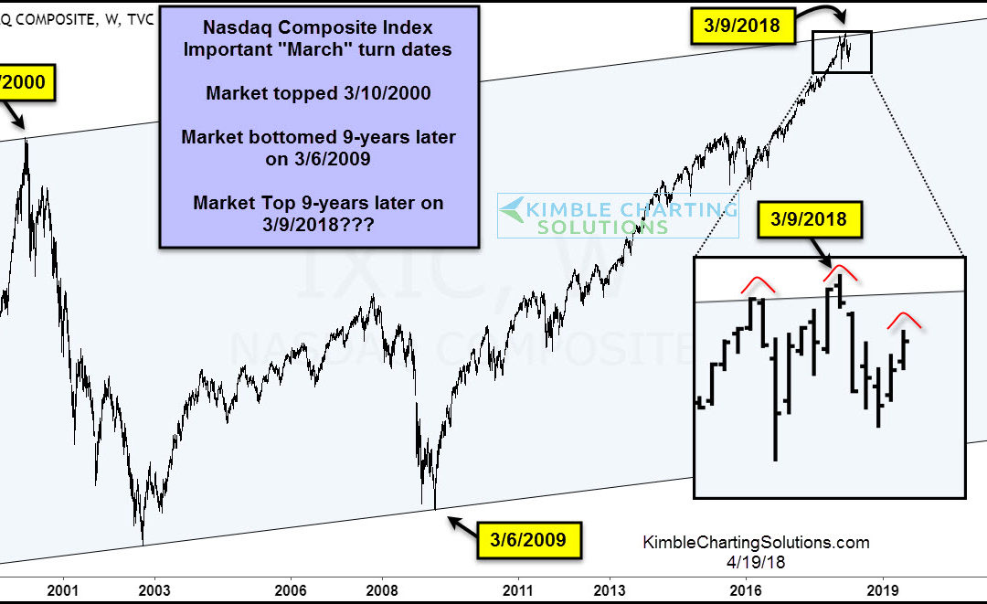 Nasdaq Composite: Will The March High Mark A Goodbye?!