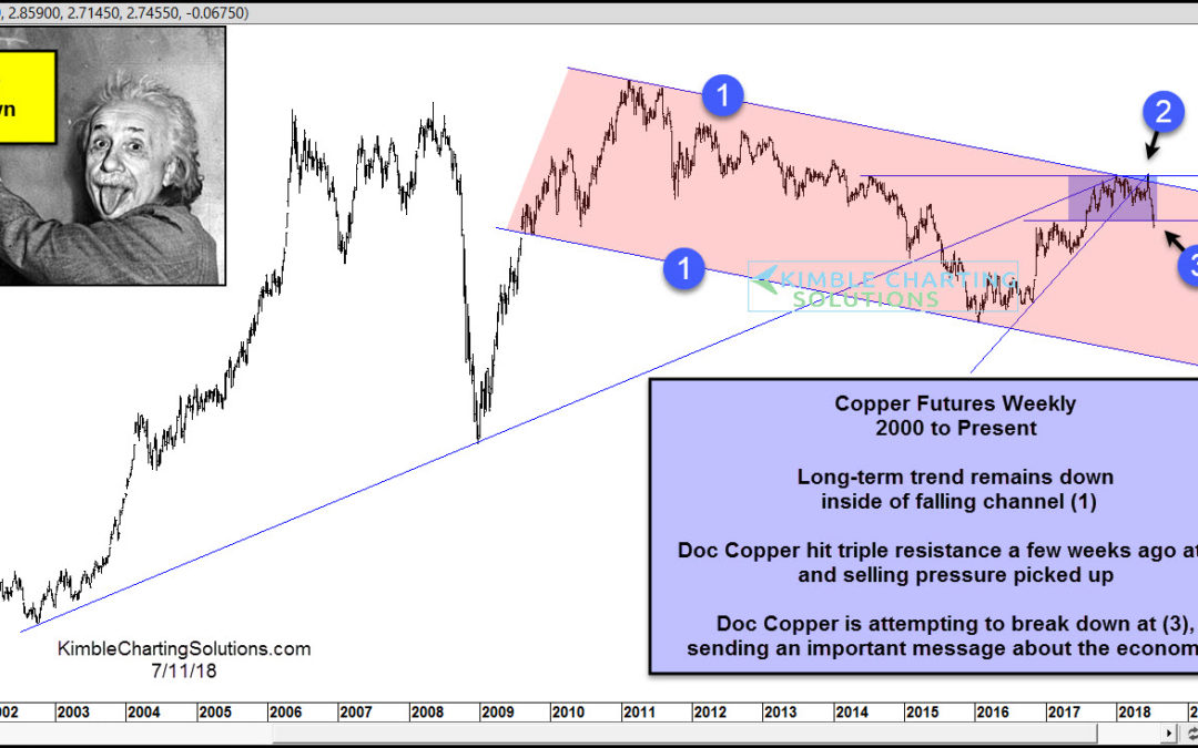 Doc Copper suggesting economic weakness ahead?