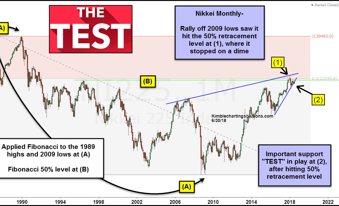 Nikkei Index- Will this critical support level hold? Impact the States?