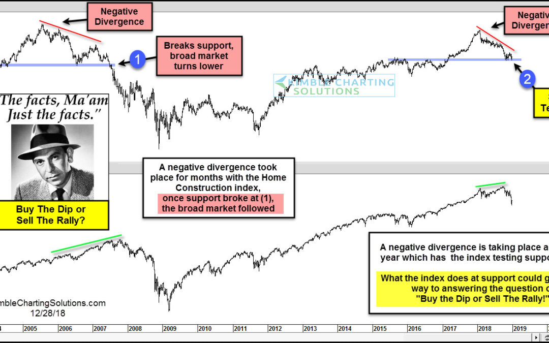 Buy The Dip or Sell The Rally Indicator, says Joe Friday