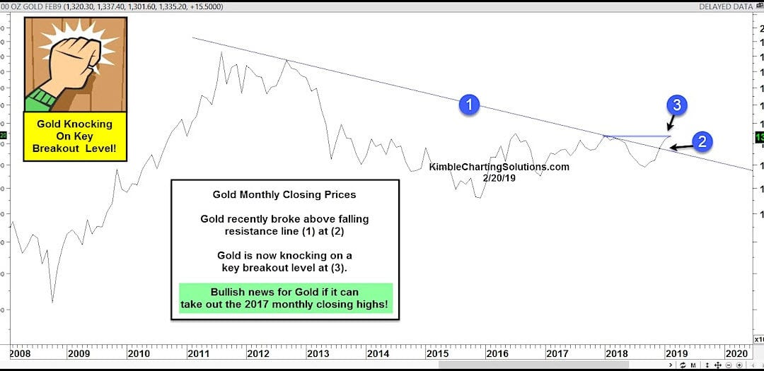 Gold is Knocking on a Key Breakout Level