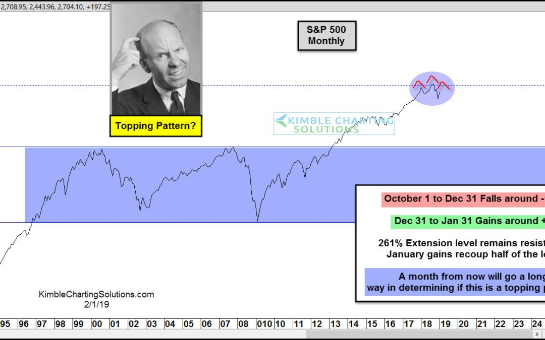 S&P completing a major topping pattern?