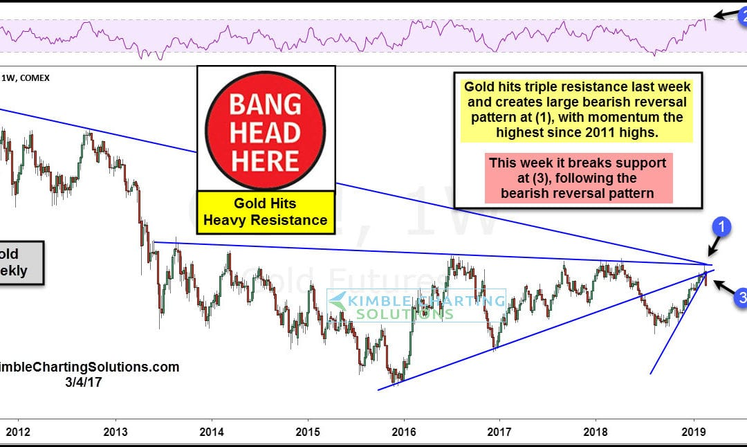 GOLD Records Large Bearish Reversal at Triple Resistance