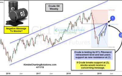 Crude Oil about to send bearish message to stocks?