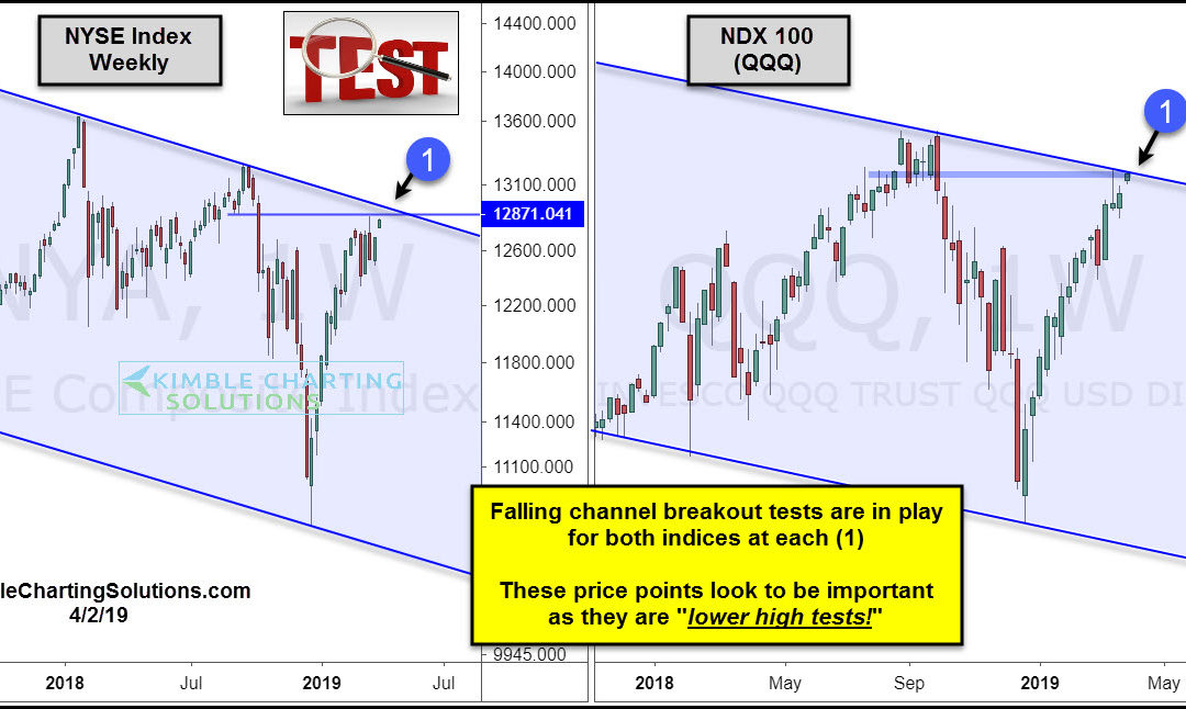 Nasdaq and NYSE Testing New Breakout Levels