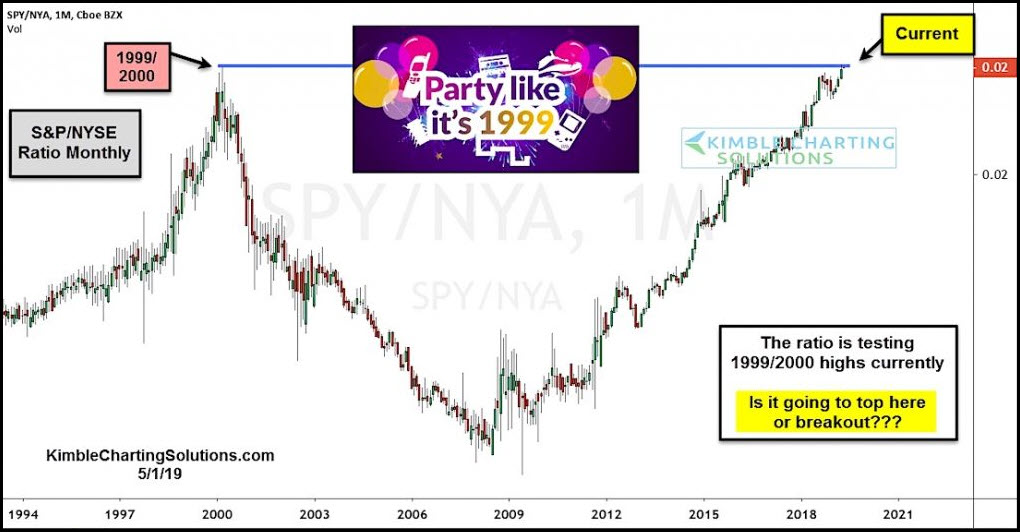 Investors Party Like Its 1999; Market Top or Breakout?
