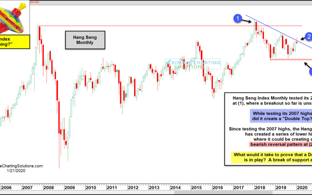 Hang Seng Index Double Topping At 2007 Highs?