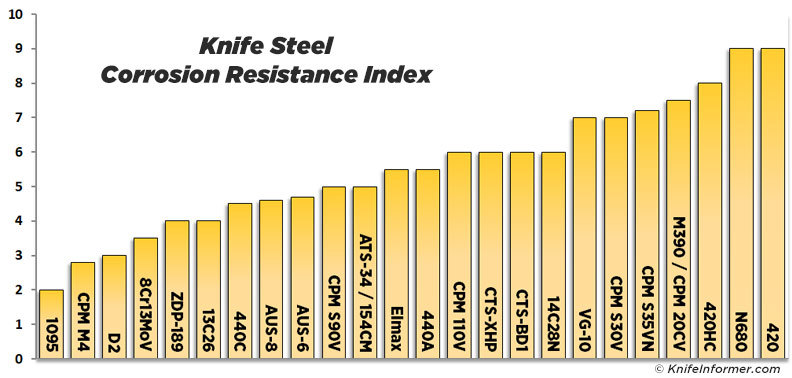 Chart Steel Knife Grades
