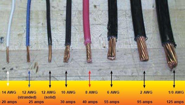 Speaker Wire Gauge Guide