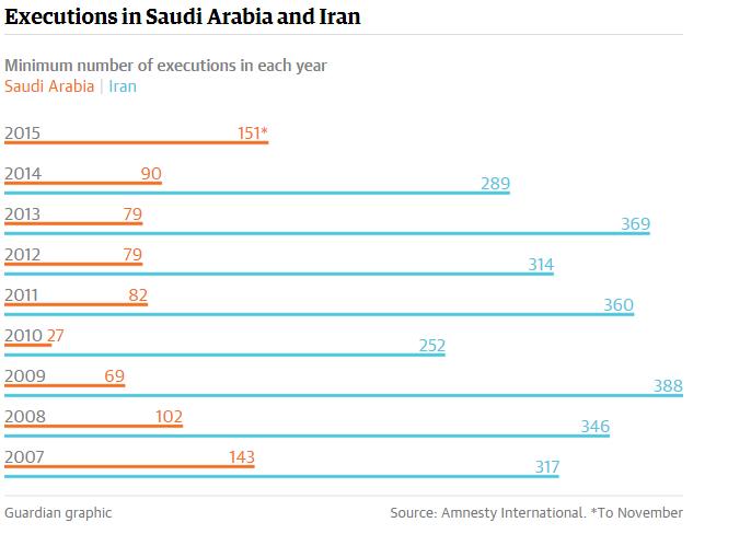 Eksekusi Iran Selama 2015 Ada 1000 Yang Digantung Konsultasi
