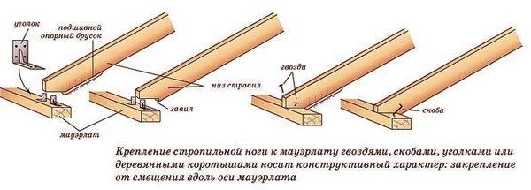 Alternativ för att fästa rafterfötterna till Mauerlat. I det tredje systemet visas fixeringen med hjälp av en träkort eller bobbish