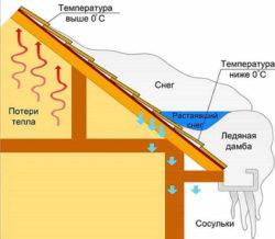 Storleken på belastningen på taket