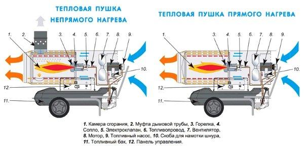 Schema de încălzire directă și indirectă a armei termice și indirecte