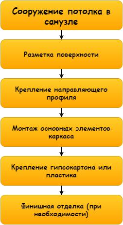 Жұмыс процесінің схемасы қарапайым