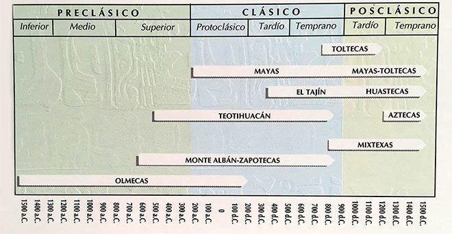 Costumbres mesoamericanas yahoo dating