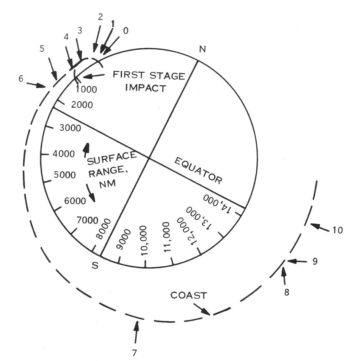 Erts flight profile landsat science rh landsat gsfc nasa gov soil profile diagram people profile sketches