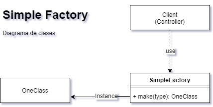 Simple Factory Classes