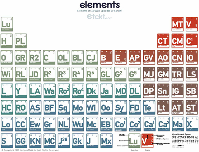 Big Periodic Table Of Elements With Names