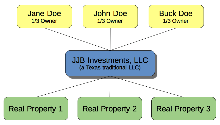 Estate Tax Joint Ownership