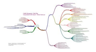 Conflict Management MindMap   Leadership & Project ...