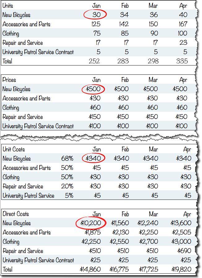 Estimated Auto Repair Costs