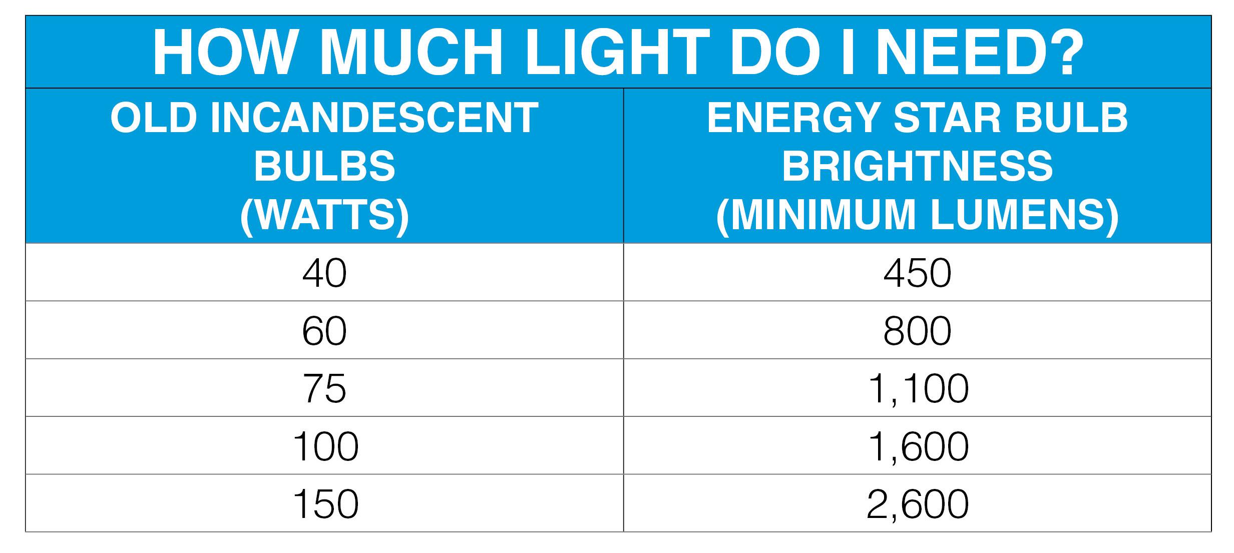 Cfl Light Bulbs 100 Watt