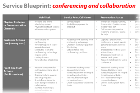 Process map vs service blueprint full hd pictures 4k ultra service blueprint for den service design pinterest service service blueprint for service blueprinting what follows is my approach to service blueprinting it malvernweather Images