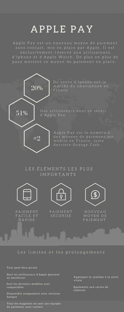 Le blog MASERTIC Infographie Apple Pay