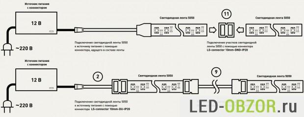 LED-remsor behöver endast skäras på vissa ställen.