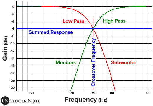 Bass Note Frequency Chart