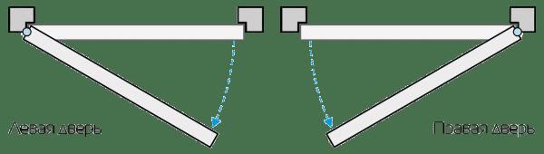 Сол және оң есіктің схемасы