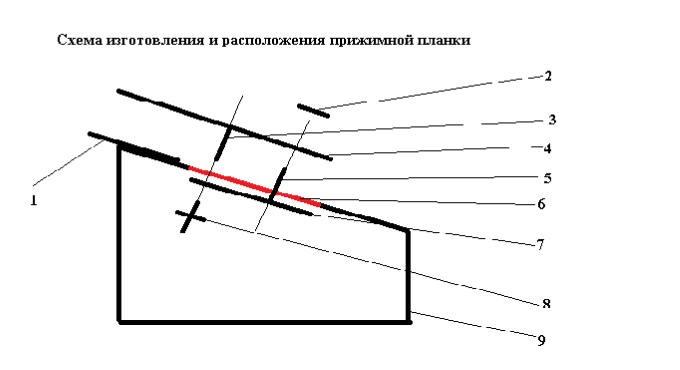 Basınç Planlayıcısı Yapma Şeması