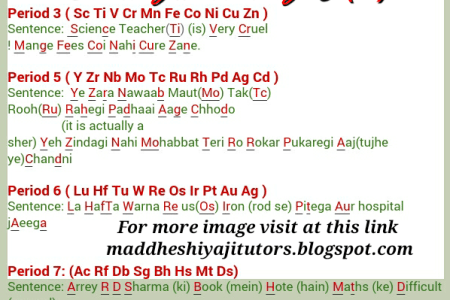 D block element in periodic table path decorations pictures full explain the position of d block elements in the periodic table d block how to study inorganic chemistry for aipmt and aiims quora if th elements were houses urtaz Gallery