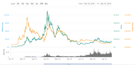 Ethereum Price | Ethereum Price Prediction 2020