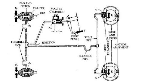 System Diagram Hot Rod Brake